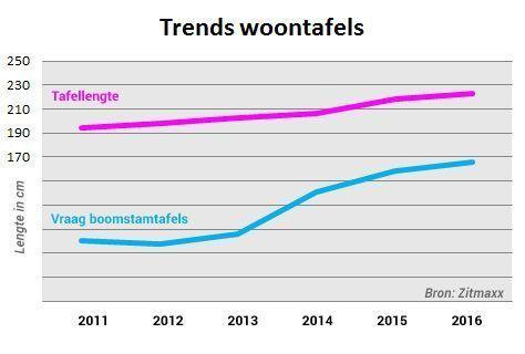 Trends woontafels